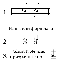ghost notes and flams notation, призрачные ноты (гост ноты) и форшлаги на нотном стане
