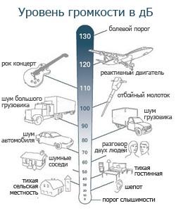 sound pressure, звуковое давление